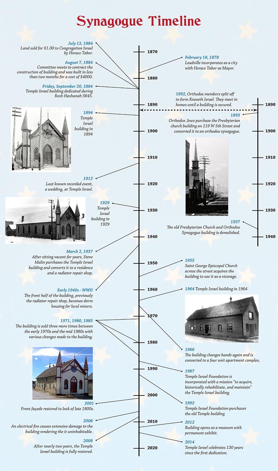 temple israel building timeline